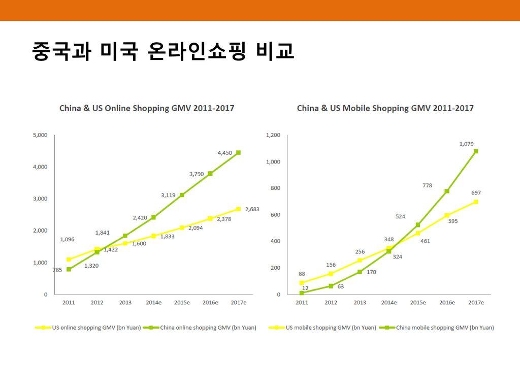 중국과 미국 온라인쇼핑 비교