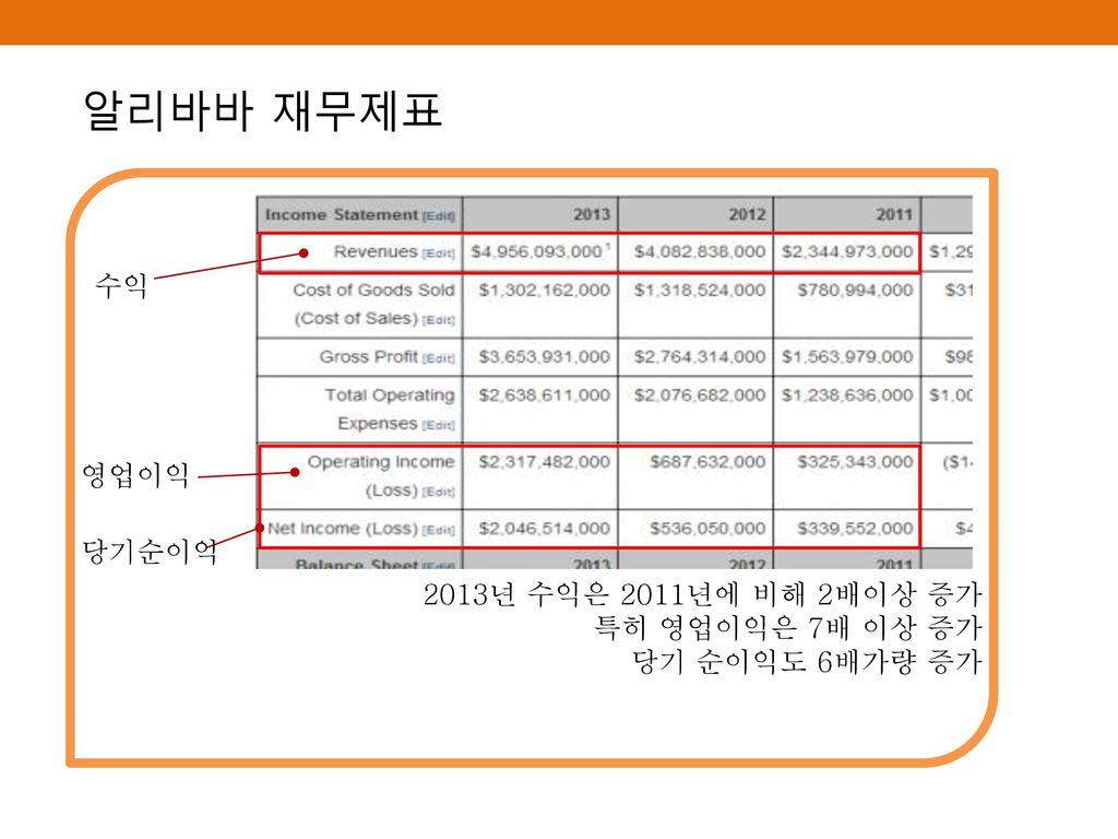 알리바바 재무제표 수익 2013년 수익은 2011년에 비해 2배이상 증가 특히 영업이익은 7배 이상 증가