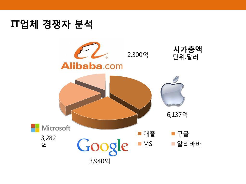 IT업체 경쟁자 분석 단위:달러 6,137억 3,282억 3,940억