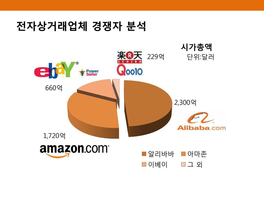 전자상거래업체 경쟁자 분석 229억 단위:달러 660억 2,300억 1,720억