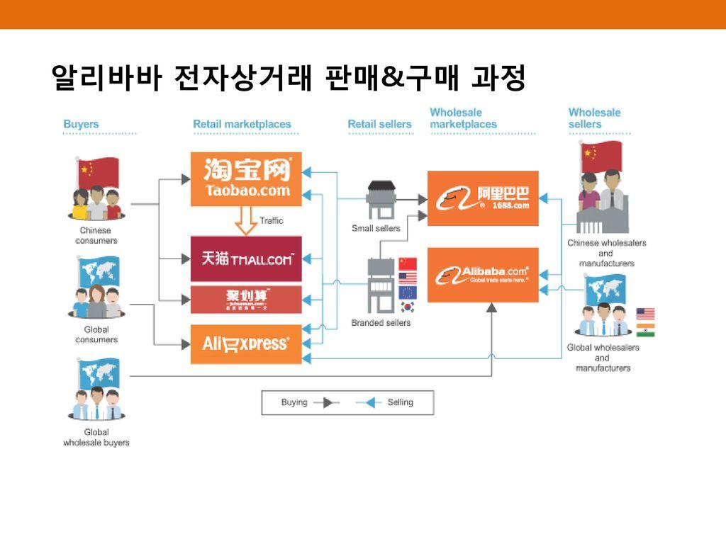 알리바바 전자상거래 판매&구매 과정