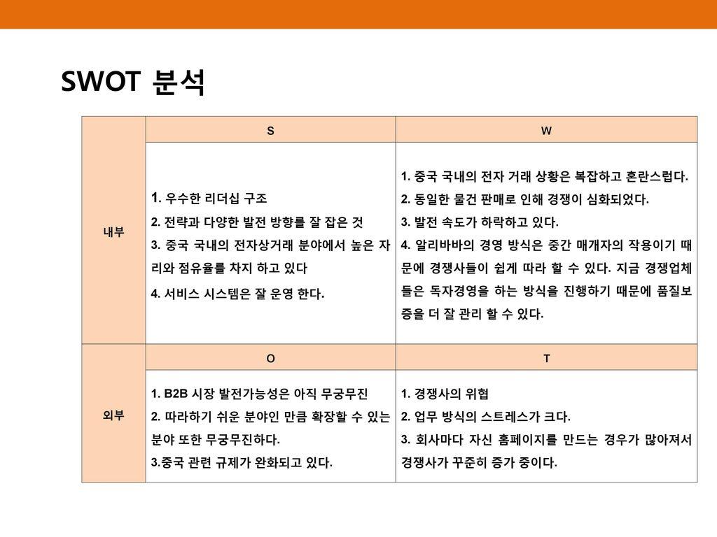 SWOT 분석 1. 우수한 리더십 구조 2. 전략과 다양한 발전 방향를 잘 잡은 것