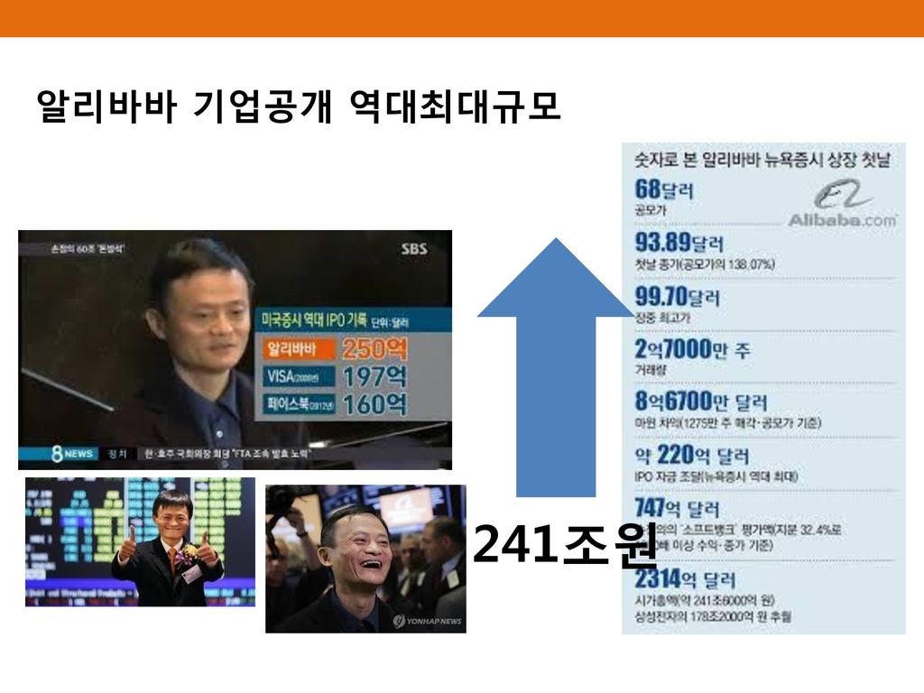 알리바바 기업공개 역대최대규모 241조원