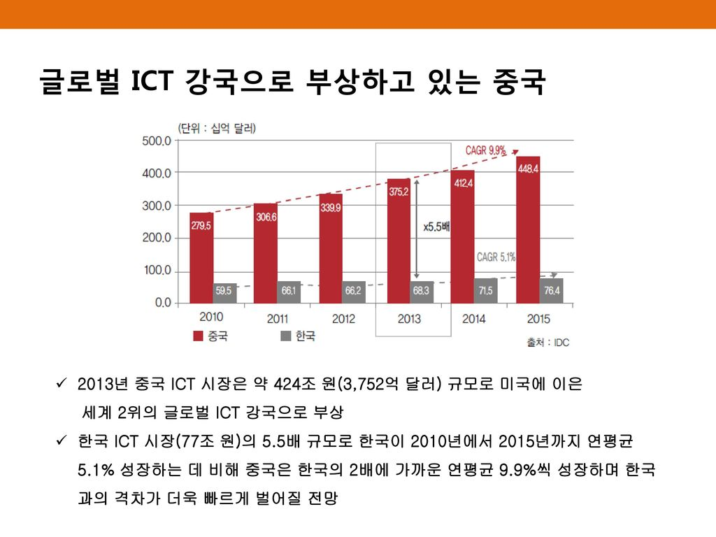 글로벌 ICT 강국으로 부상하고 있는 중국 2013년 중국 ICT 시장은 약 424조 원(3,752억 달러) 규모로 미국에 이은. 세계 2위의 글로벌 ICT 강국으로 부상.