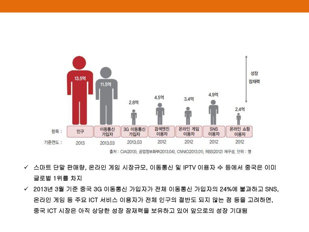 스마트 단말 판매량, 온라인 게임 시장규모, 이동통신 및 IPTV 이용자 수 등에서 중국은 이미 글로벌 1위를 차지