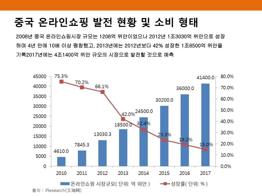 중국 온라인쇼핑 발전 현황 및 소비 형태