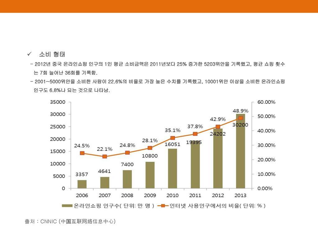 소비 형태 출처 : CNNIC (中国互联网络信息中心)