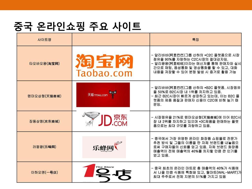 중국 온라인쇼핑 주요 사이트 사이트명 특징 타오바오왕(淘宝网)