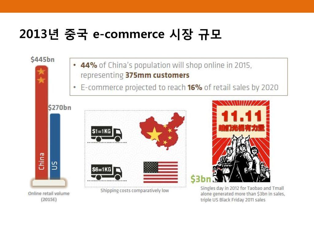 2013년 중국 e-commerce 시장 규모