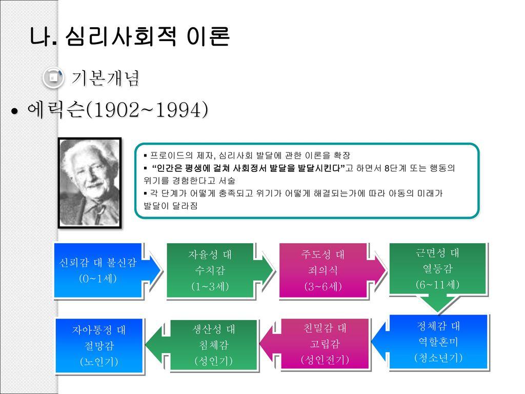 나. 심리사회적 이론 에릭슨(1902~1994) 기본개념 1 신뢰감 대 불신감 (0~1세) 자율성 대 수치감 (1~3세)