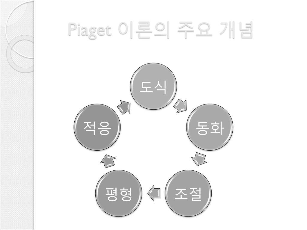 Piaget 이론의 주요 개념 도식 동화 조절 평형 적응