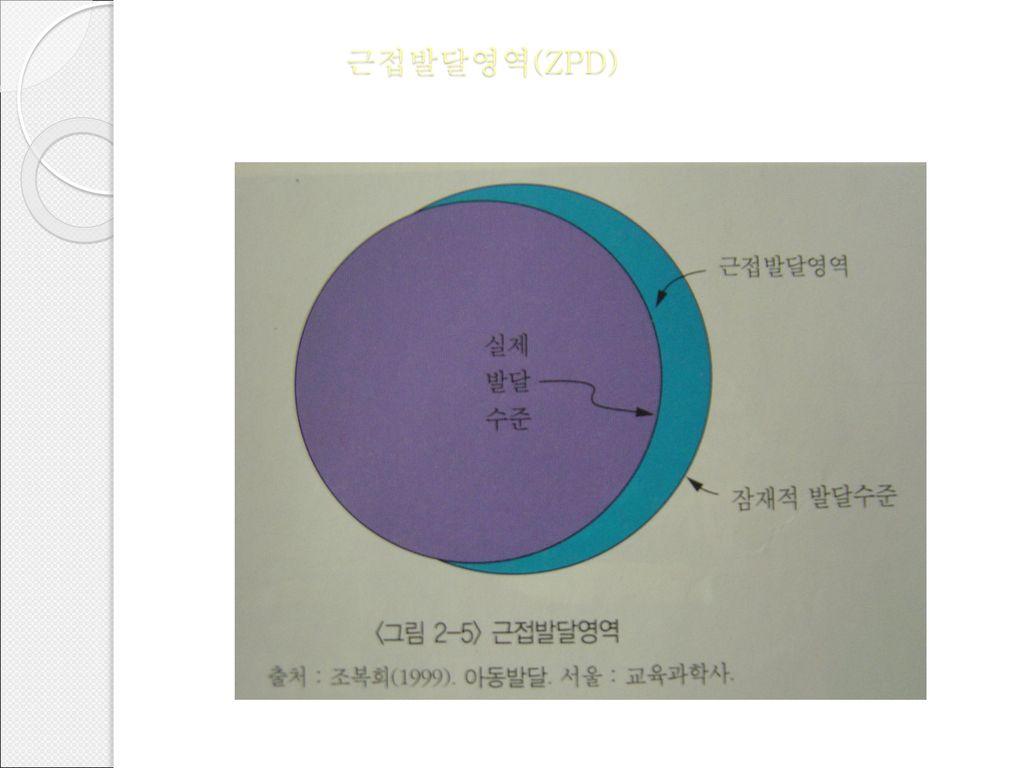 근접발달영역(ZPD)