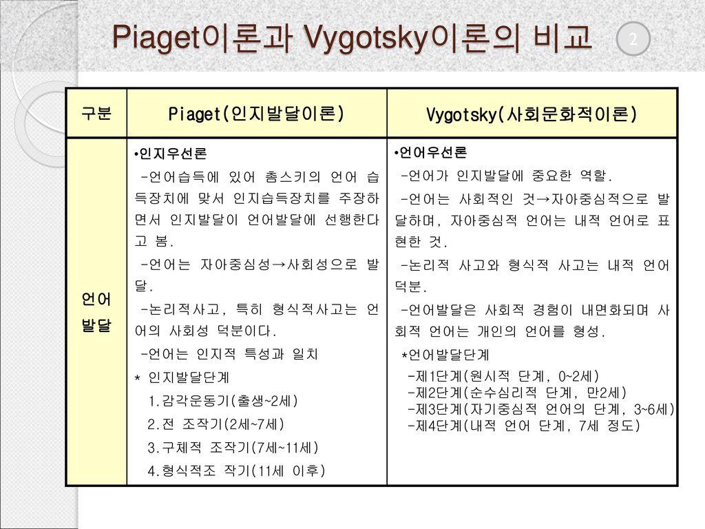 Piaget이론과 Vygotsky이론의 비교