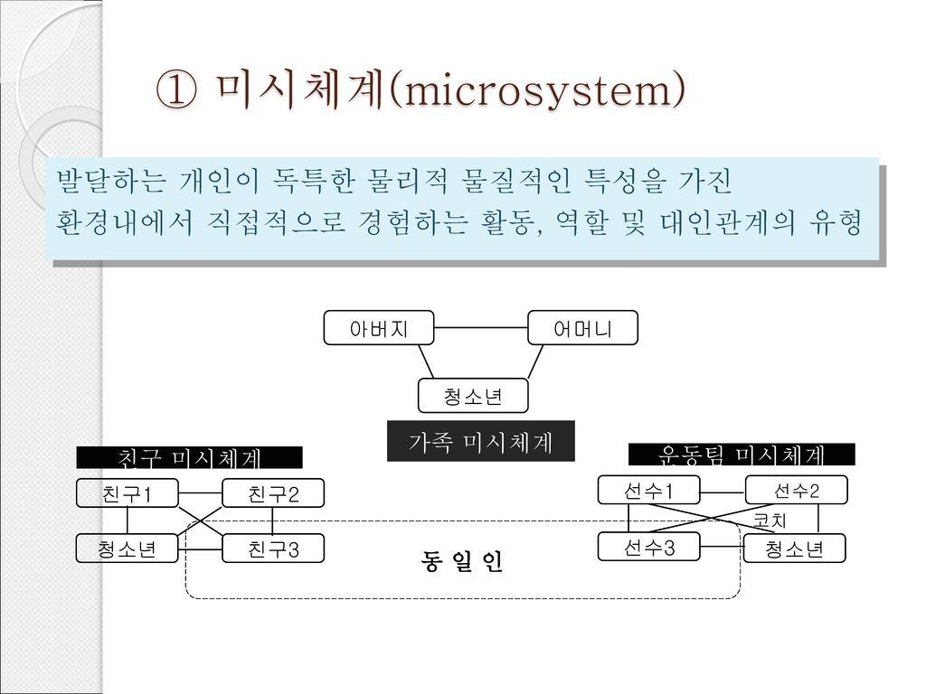 ① 미시체계(microsystem) 발달하는 개인이 독특한 물리적 물질적인 특성을 가진