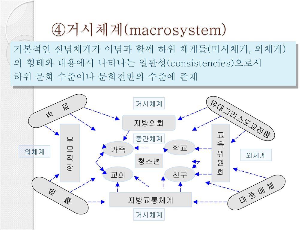 ④거시체계(macrosystem) 기본적인 신념체계가 이념과 함께 하위 체계들(미시체계, 외체계)