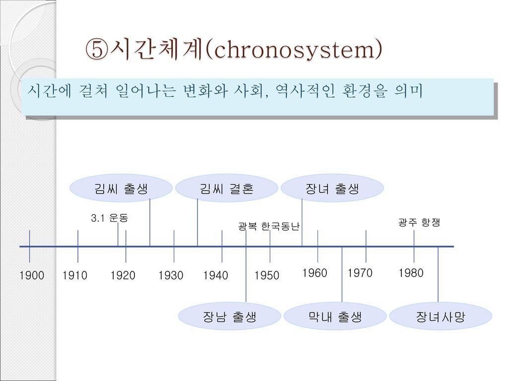 ⑤시간체계(chronosystem) 시간에 걸쳐 일어나는 변화와 사회, 역사적인 환경을 의미 김씨 출생 김씨 결혼 장녀 출생