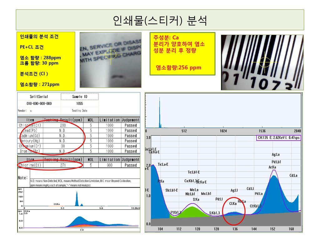 인쇄물(스티커) 분석 주성분: Ca 분리가 양호하여 염소 성분 분리 후 정량 염소함량:256 ppm 인쇄물의 분석 조건