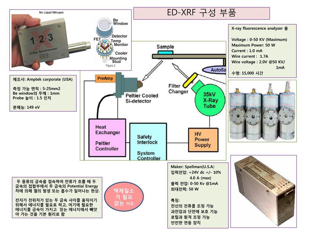 ED-XRF 구성 부품 액체질소가 필요 없는 이유 X-ray fluorescence analyzer 용