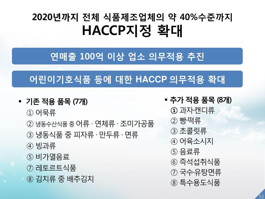 어린이기호식품 등에 대한 HACCP 의무적용 확대