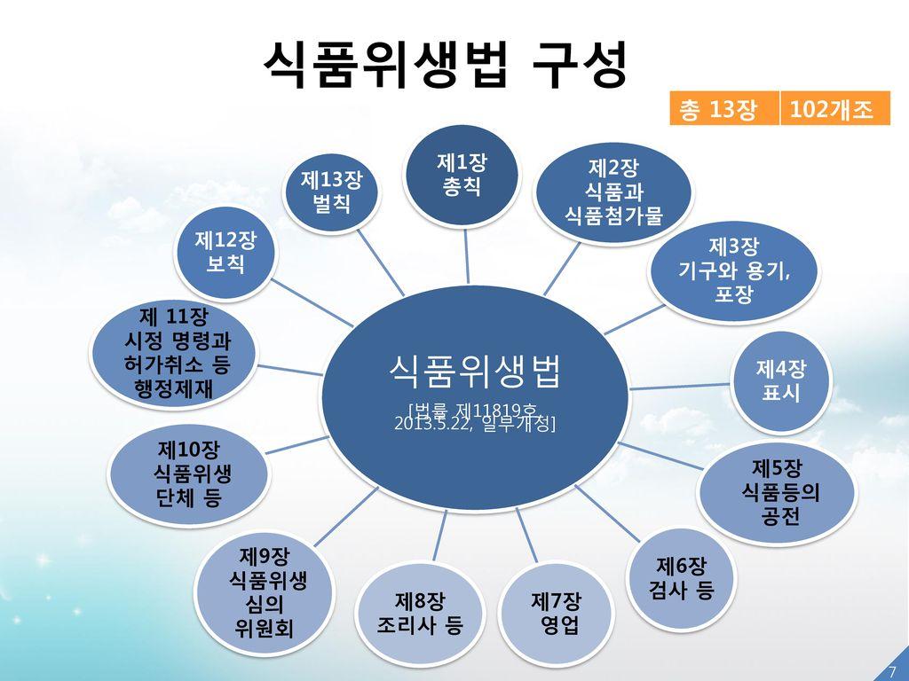 식품위생법 구성 식품위생법 총 13장 102개조 제1장 총칙 제2장 식품과 식품첨가물 제3장 기구와 용기, 포장 제4장 표시