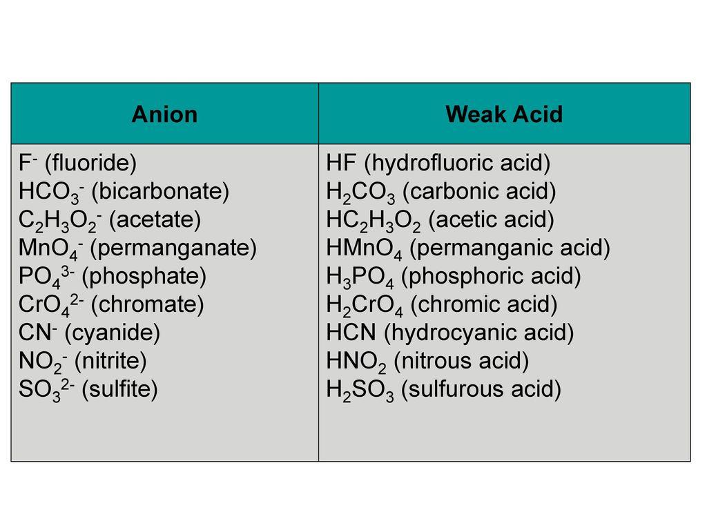 Anion Weak Acid. F- (fluoride) HCO3- (bicarbonate) C2H3O2- (acetate) MnO4- (permanganate) PO43- (phosphate)