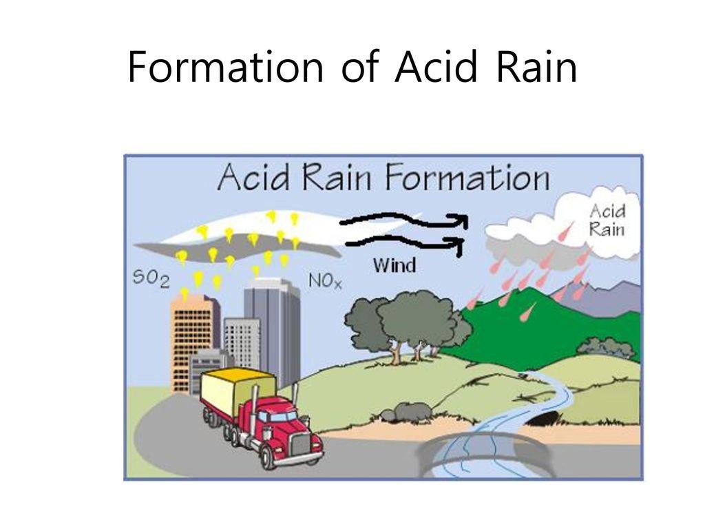 Formation of Acid Rain