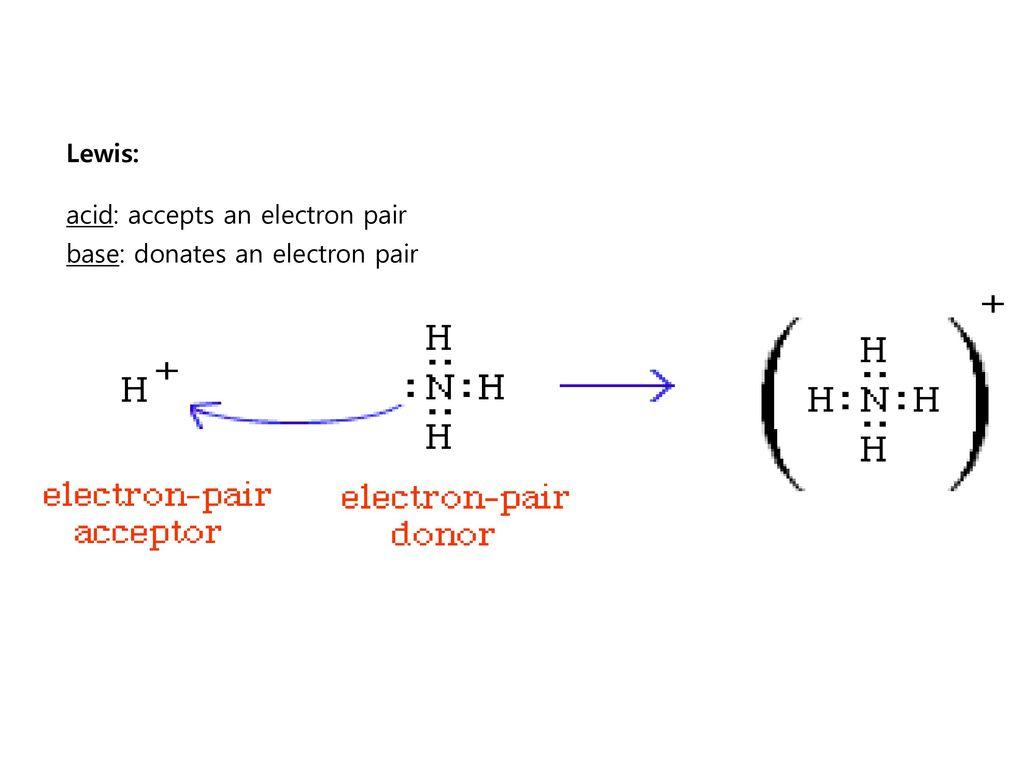 Lewis: acid: accepts an electron pair base: donates an electron pair