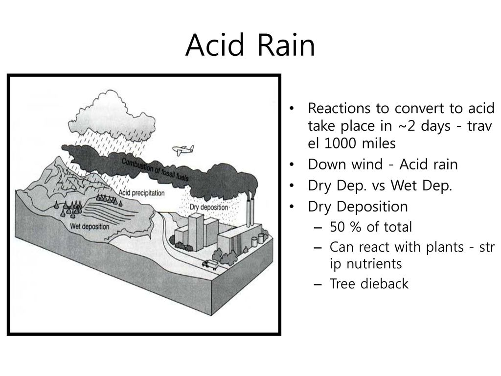 Acid Rain Reactions to convert to acid take place in ~2 days - travel 1000 miles. Down wind - Acid rain.