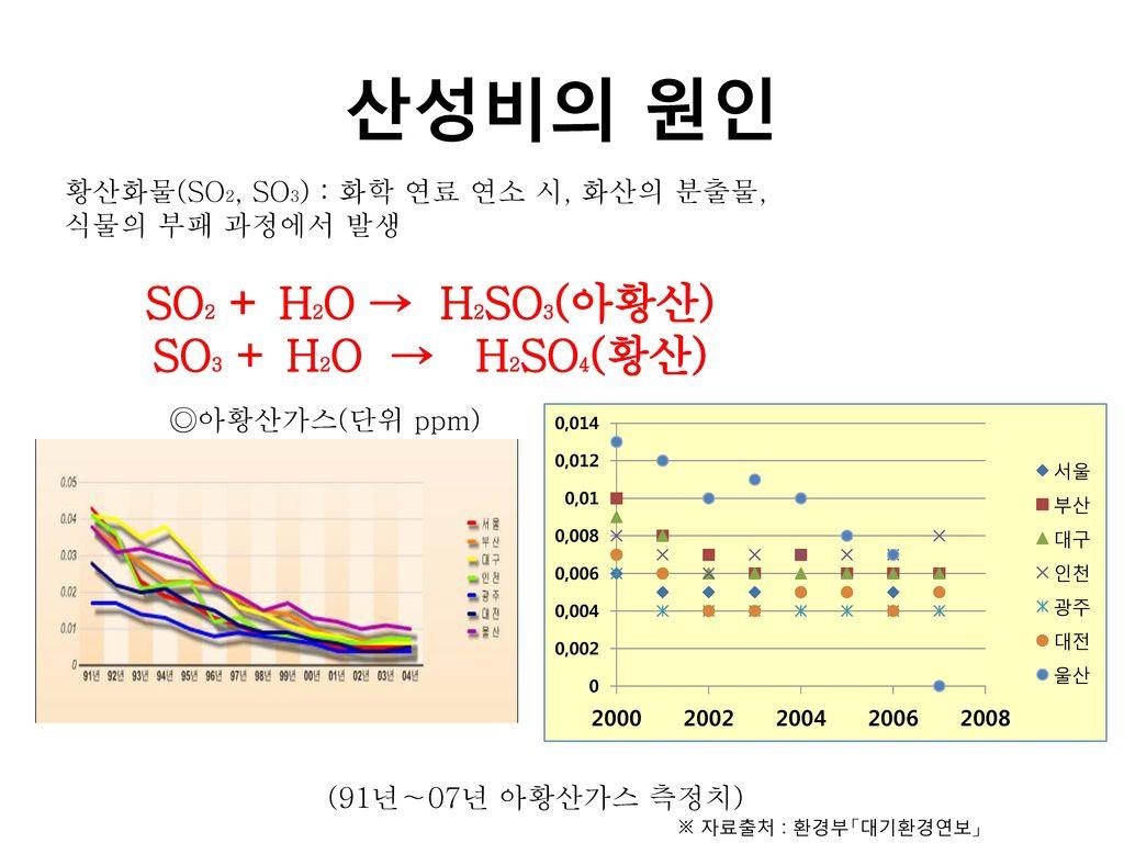산성비의 원인 SO2 + H2O → H2SO3(아황산) SO3 + H2O → H2SO4(황산)