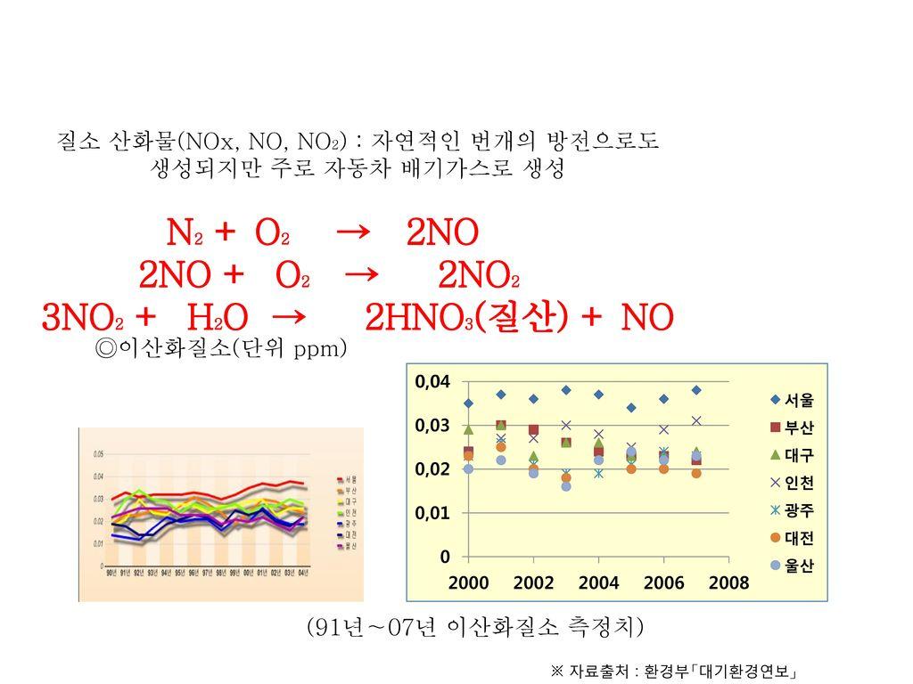 질소 산화물(NOx, NO, NO2) : 자연적인 번개의 방전으로도
