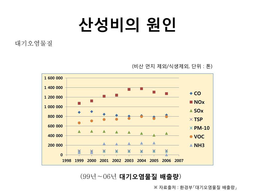 산성비의 원인 대기오염물질 (99년∼06년 대기오염물질 배출량) (비산 먼지 제외/식생제외, 단위 : 톤)