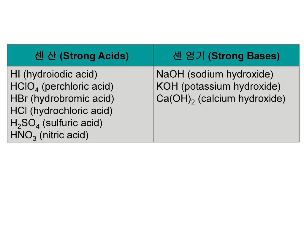 센 산 (Strong Acids) 센 염기 (Strong Bases) HI (hydroiodic acid) HClO4 (perchloric acid) HBr (hydrobromic acid)