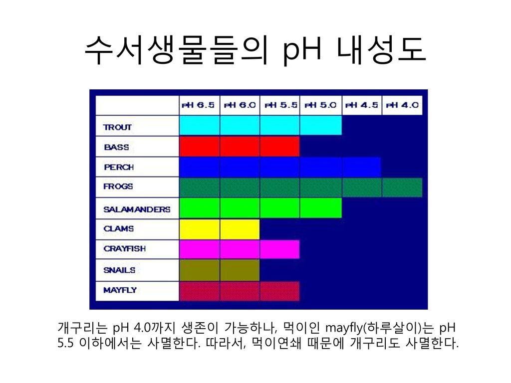 수서생물들의 pH 내성도 개구리는 pH 4.0까지 생존이 가능하나, 먹이인 mayfly(하루살이)는 pH 5.5 이하에서는 사멸한다. 따라서, 먹이연쇄 때문에 개구리도 사멸한다.
