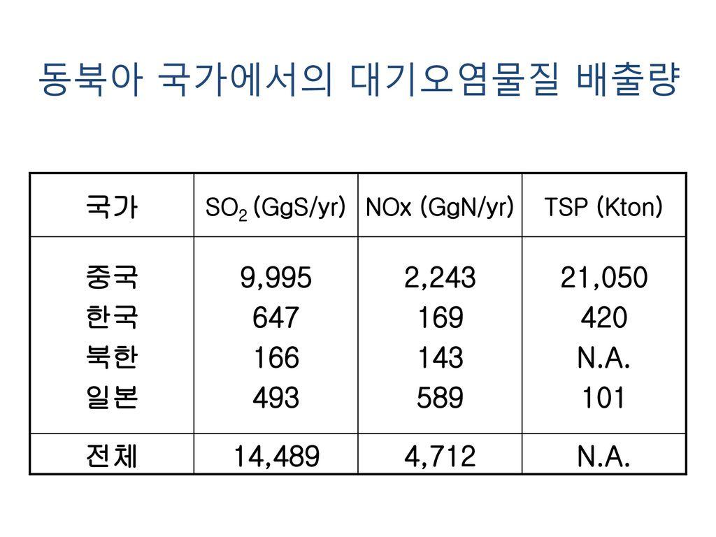 동북아 국가에서의 대기오염물질 배출량 국가 중국 한국 북한 일본 9,995 647 166 493 2,243 169 143