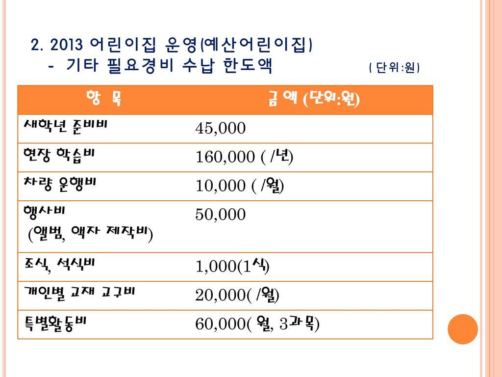 2. 2013 어린이집 운영(예산어린이집) - 기타 필요경비 수납 한도액 ( 단위:원)