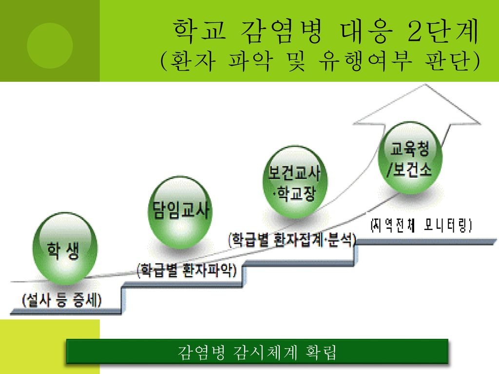 학교 감염병 대응 2단계 (환자 파악 및 유행여부 판단)