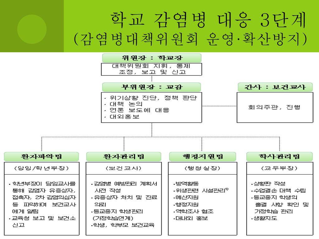 학교 감염병 대응 3단계 (감염병대책위원회 운영·확산방지)