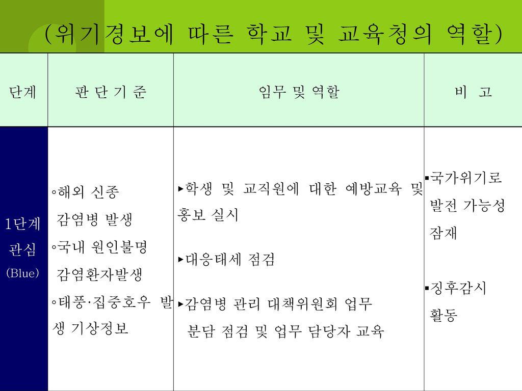 (위기경보에 따른 학교 및 교육청의 역할) 단계 판 단 기 준 임무 및 역할 비 고 1단계 관심 ◦해외 신종 감염병 발생