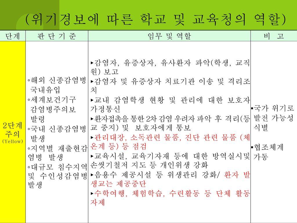 (위기경보에 따른 학교 및 교육청의 역할) 단계 판 단 기 준 임무 및 역할 비 고 2단계 주의 ◦해외 신종감염병 국내유입