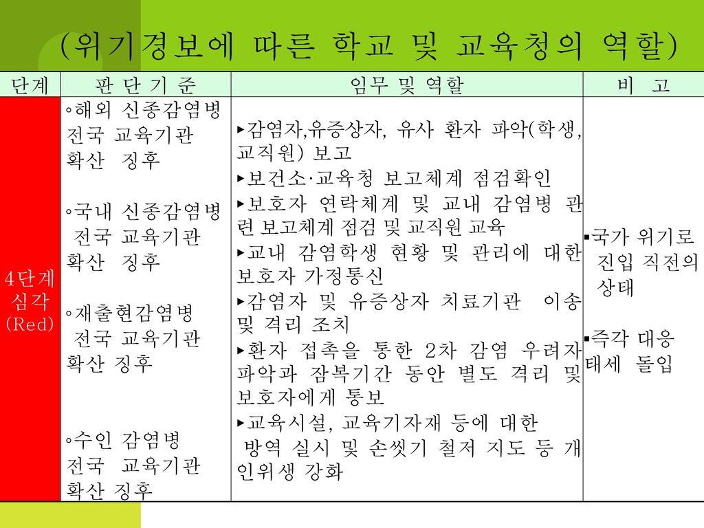 (위기경보에 따른 학교 및 교육청의 역할) 단계 판 단 기 준 임무 및 역할 비 고 4단계 심각 ◦해외 신종감염병