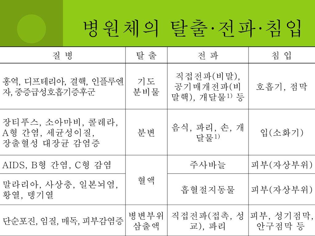 직접전파(비말), 공기매개전파(비말핵), 개달물1) 등