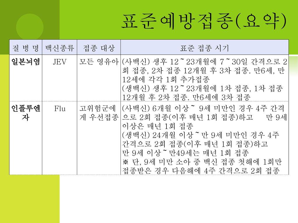 표준예방접종(요약) 질 병 명 백신종류 접종 대상 표준 접종 시기 일본뇌염 JEV 모든 영유아