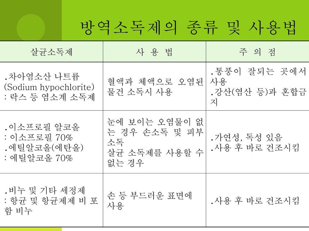방역소독제의 종류 및 사용법 살균소독제 사 용 법 주 의 점 ․차아염소산 나트륨 (Sodium hypochlorite)