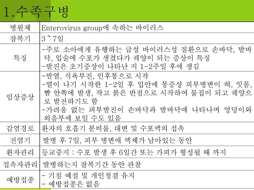 1.수족구병 병원체 Enterovirus group에 속하는 바이러스 잠복기 3~7일 특징