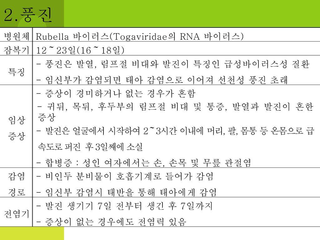 2.풍진 병원체 Rubella 바이러스(Togaviridae의 RNA 바이러스) 잠복기 12~23일(16~18일) 특징