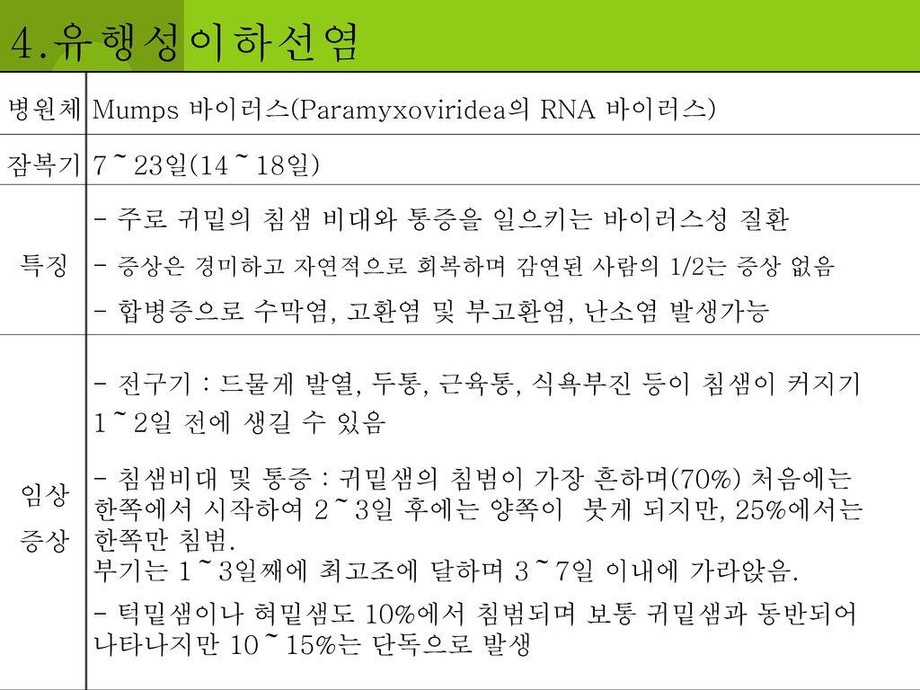 4.유행성이하선염 병원체 Mumps 바이러스(Paramyxoviridea의 RNA 바이러스) 잠복기 7~23일(14~18일)