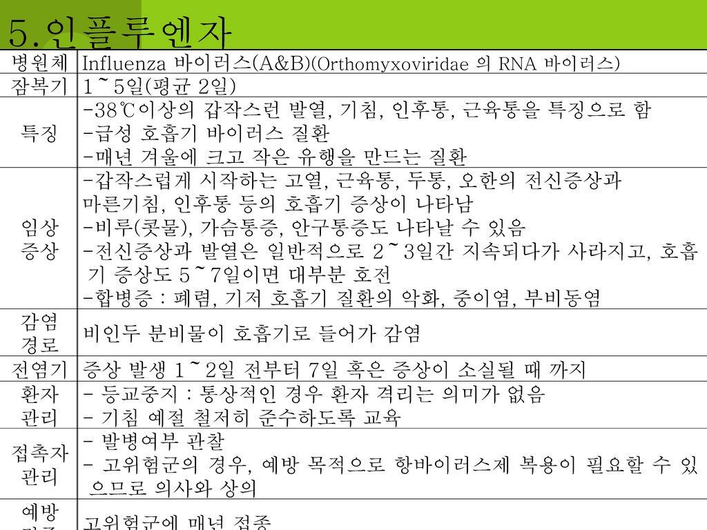 5.인플루엔자 병원체 Influenza 바이러스(A&B)(Orthomyxoviridae 의 RNA 바이러스) 잠복기
