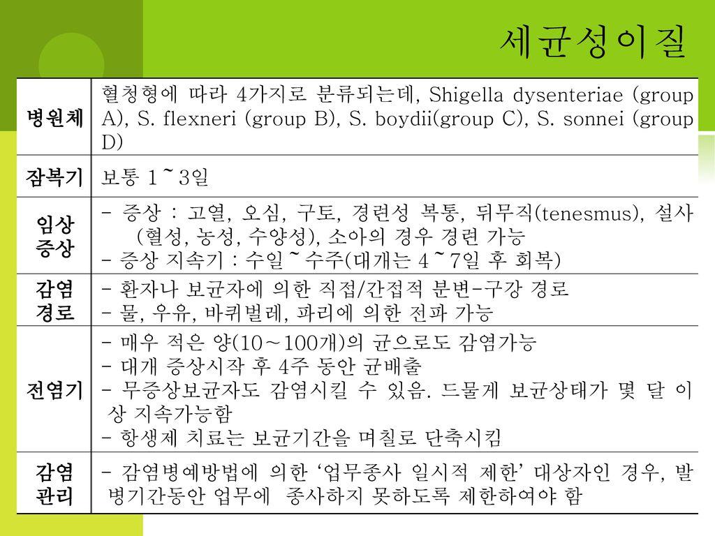 세균성이질 병원체. 혈청형에 따라 4가지로 분류되는데, Shigella dysenteriae (group A), S. flexneri (group B), S. boydii(group C), S. sonnei (group D)