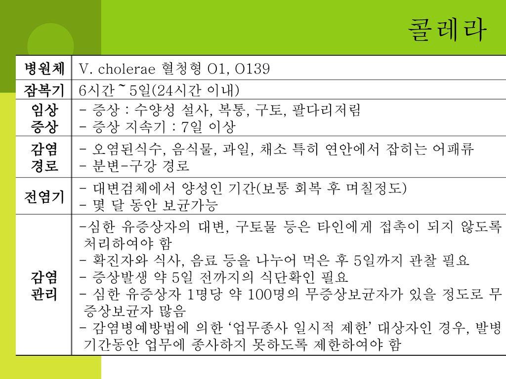 콜레라 병원체 V. cholerae 혈청형 O1, O139 잠복기 6시간~5일(24시간 이내) 임상 증상