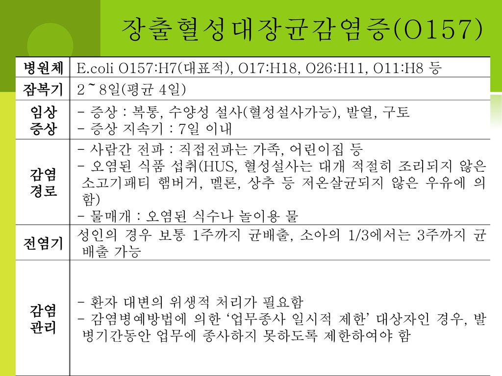 장출혈성대장균감염증(O157) 병원체 E.coli O157:H7(대표적), O17:H18, O26:H11, O11:H8 등